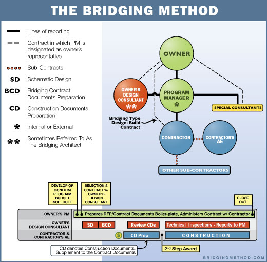 Organization of a Bridging Method Project
